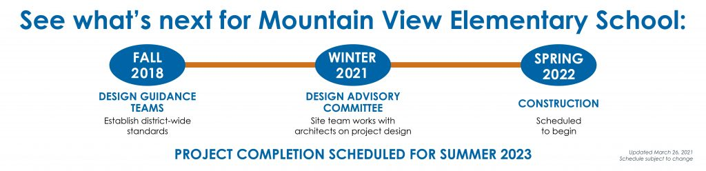 Mt View Elementary Bond Project Timeline